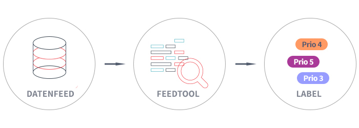 verlauf-feed-feedtool-label